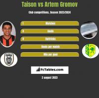 Taison vs Artem Gromov h2h player stats