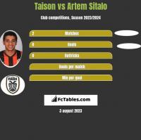 Taison vs Artem Sitalo h2h player stats