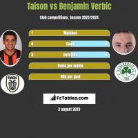 Taison vs Benjamin Verbic h2h player stats