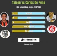 Taison vs Carlos De Pena h2h player stats