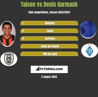 Taison vs Denis Garmash h2h player stats