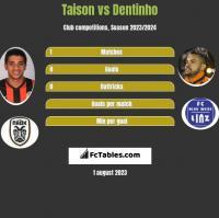 Taison vs Dentinho h2h player stats
