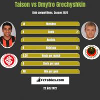 Taison vs Dmytro Grechyshkin h2h player stats