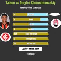 Taison vs Dmytro Chomczenowski h2h player stats
