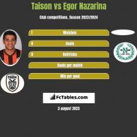 Taison vs Egor Nazarina h2h player stats