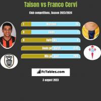 Taison vs Franco Cervi h2h player stats