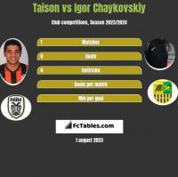Taison vs Igor Czajkowski h2h player stats