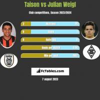 Taison vs Julian Weigl h2h player stats