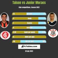 Taison vs Junior Moraes h2h player stats