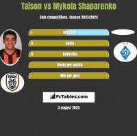 Taison vs Mykola Shaparenko h2h player stats
