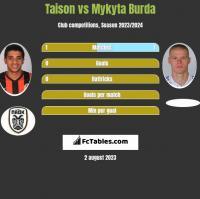 Taison vs Mykyta Burda h2h player stats