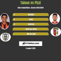 Taison vs Pizzi h2h player stats