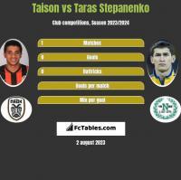Taison vs Taras Stepanienko h2h player stats