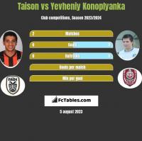 Taison vs Jewhen Konoplanka h2h player stats