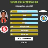Taison vs Florentino Luis h2h player stats