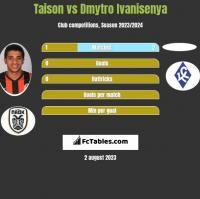 Taison vs Dmytro Ivanisenya h2h player stats