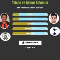 Taison vs Manor Solomon h2h player stats