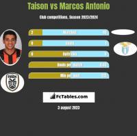 Taison vs Marcos Antonio h2h player stats