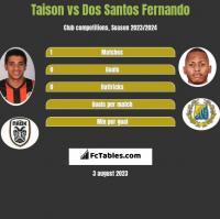 Taison vs Dos Santos Fernando h2h player stats