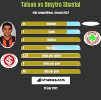 Taison vs Dmytro Shastal h2h player stats