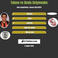 Taison vs Denis Ustymenko h2h player stats