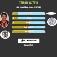 Taison vs Tete h2h player stats