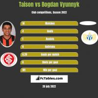 Taison vs Bogdan Vyunnyk h2h player stats