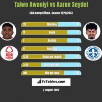 Taiwo Awoniyi vs Aaron Seydel h2h player stats