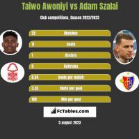 Taiwo Awoniyi vs Adam Szalai h2h player stats