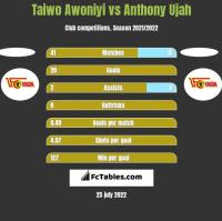 Taiwo Awoniyi vs Anthony Ujah h2h player stats