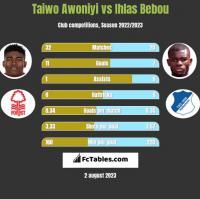 Taiwo Awoniyi vs Ihlas Bebou h2h player stats