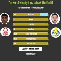 Taiwo Awoniyi vs Ishak Belfodil h2h player stats