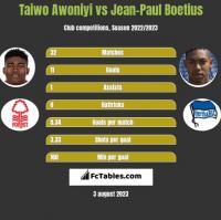 Taiwo Awoniyi vs Jean-Paul Boetius h2h player stats