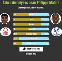 Taiwo Awoniyi vs Jean-Philippe Mateta h2h player stats