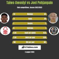 Taiwo Awoniyi vs Joel Pohjanpalo h2h player stats