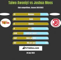 Taiwo Awoniyi vs Joshua Mees h2h player stats