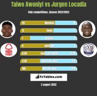 Taiwo Awoniyi vs Jurgen Locadia h2h player stats