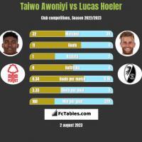 Taiwo Awoniyi vs Lucas Hoeler h2h player stats
