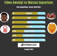 Taiwo Awoniyi vs Marcus Ingvartsen h2h player stats