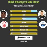 Taiwo Awoniyi vs Max Kruse h2h player stats