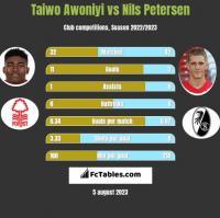 Taiwo Awoniyi vs Nils Petersen h2h player stats