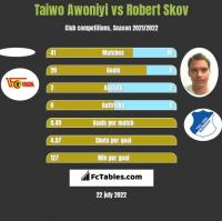 Taiwo Awoniyi vs Robert Skov h2h player stats