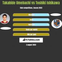 Takahide Umebachi vs Toshiki Ishikawa h2h player stats