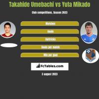 Takahide Umebachi vs Yuta Mikado h2h player stats