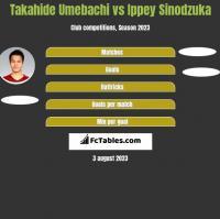 Takahide Umebachi vs Ippey Sinodzuka h2h player stats