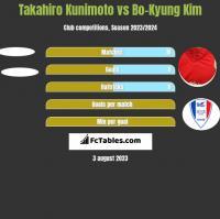 Takahiro Kunimoto vs Bo-Kyung Kim h2h player stats