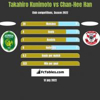 Takahiro Kunimoto vs Chan-Hee Han h2h player stats