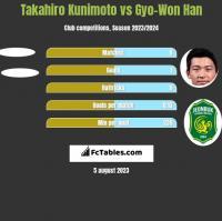 Takahiro Kunimoto vs Gyo-Won Han h2h player stats