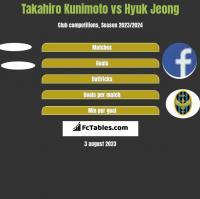 Takahiro Kunimoto vs Hyuk Jeong h2h player stats