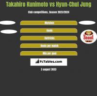 Takahiro Kunimoto vs Hyun-Chul Jung h2h player stats